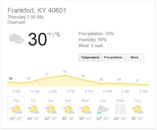12-11-14 - Forecast for 40601