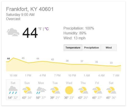 12-6-14 - Forecast for 40601