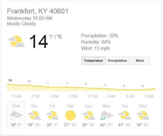 1-7-15 - Forecast for 40601