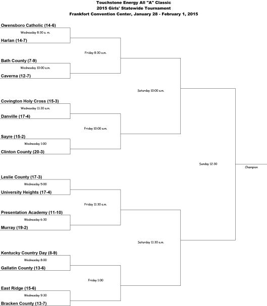 All A Girls Basketball State Brackets 2015