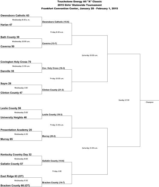 Quarterfinals - All A Girls Basketball State Brackets 2015