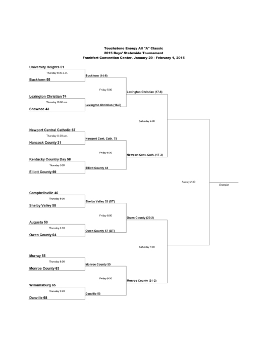 Semifinals - All A Boys Basketball State Brackets 2015