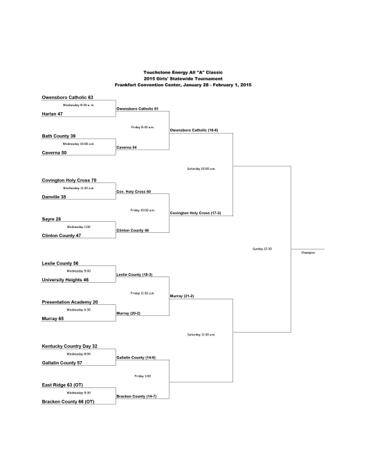 Semifinals - All A Girls Basketball State Brackets 2015