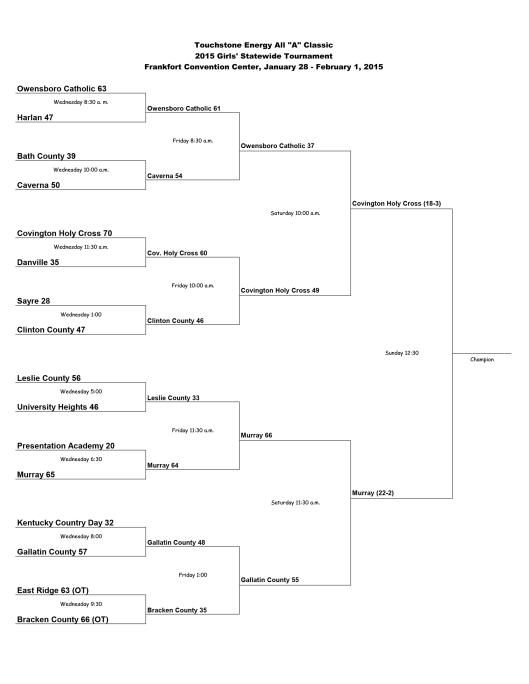 Finals - All A Girls Basketball State Brackets 2015