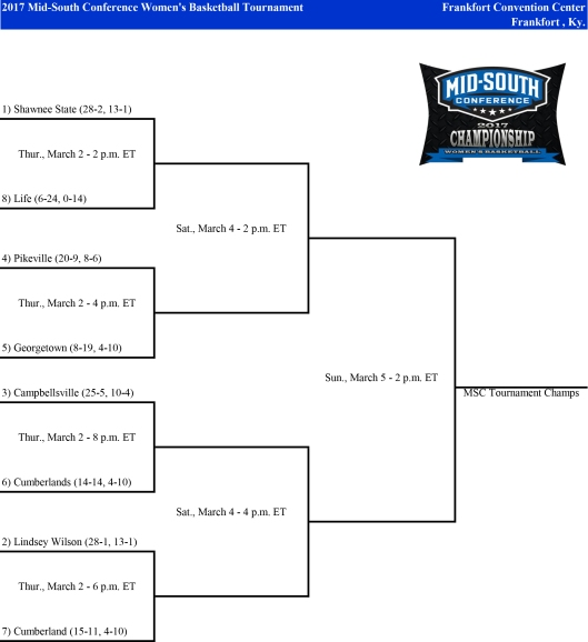 midsouth-championship-wbb-2017-tournament-bracket-advance